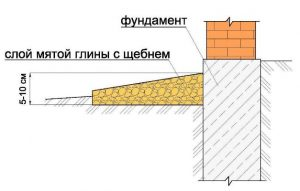 Глиняная конструкция
