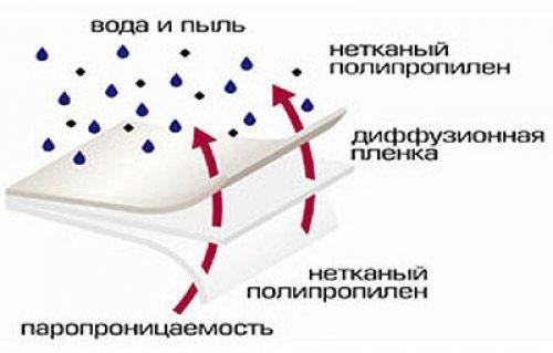 Структура диффузионной мембраны для гидроизоляции
