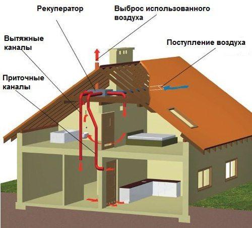 Прокладка вентиляционной системы в доме из сип панелей