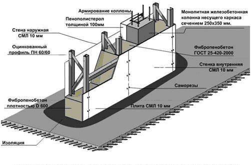 Технология создания монолитных колонн