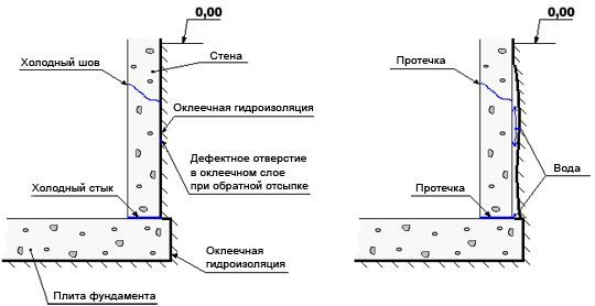 Схема оклеечной гидроизоляции
