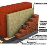 Облицовка фасада клинкерным кирпичом