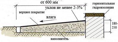 Устройство конструкции с необходимой шириной и уклоном поверхности
