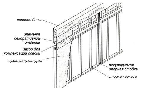 Схема каркасной констуркции