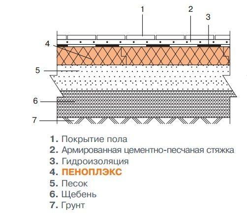 Схема утепления пола пеноплексом по грунту