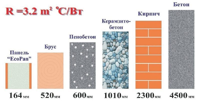 Приведенное сопротивление теплопередачи стены из керамзитобетона
