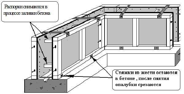 Схема съемной опалубки для заливания бетоном