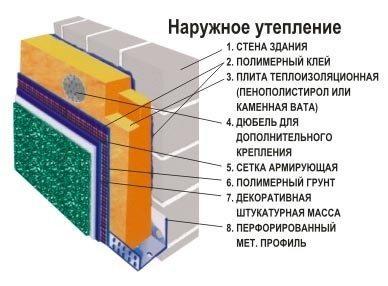 Схема теплоизоляции стен дачного дома снаружи