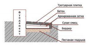 Схема укладки материалов