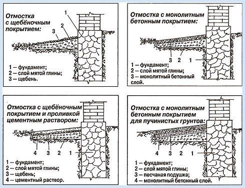 Схемы устройства отмосток