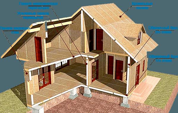 Технология монтажа дома из сип панелей