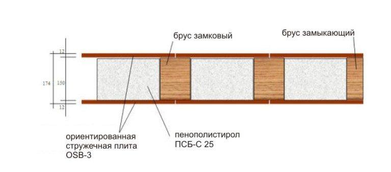 Структура SIP панели
