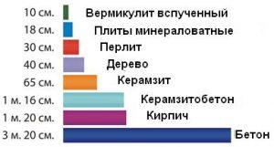 Сравнительная характеристика теплоизоляционных свойств материалов