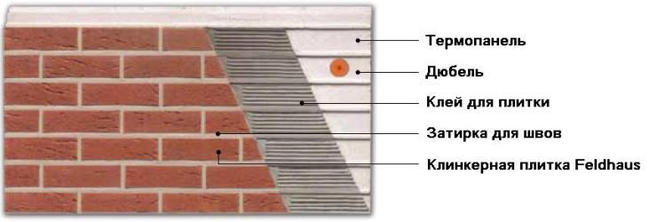 Конструкция термопанели с клинкерной плиткой
