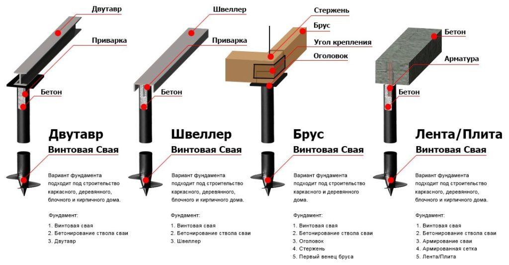 Четыре типа обвязки винтовых свай
