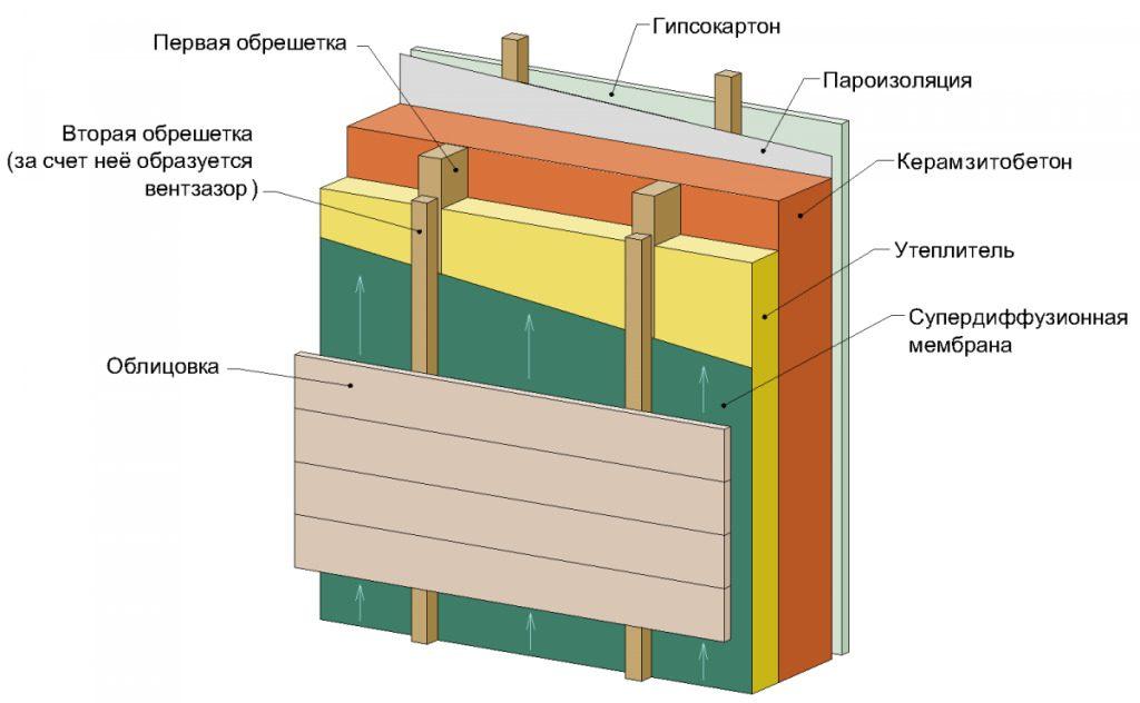 Утепление из керамзитобетонных блоков минеральной ватой