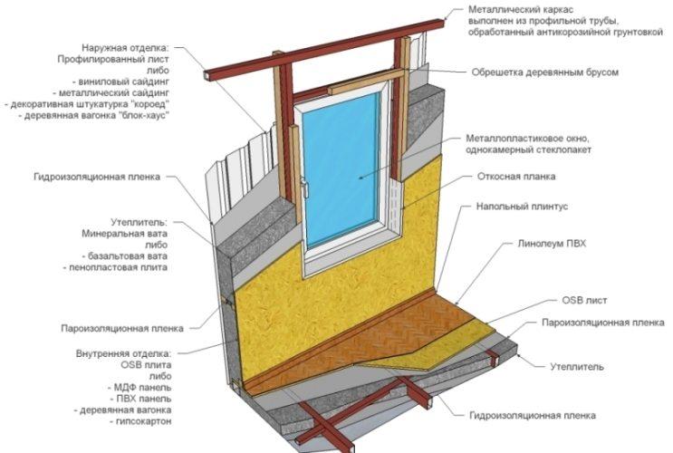 Схема утепления стен дачного дома изнутри