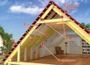 Схема утепления мансардной кровли дачного дома