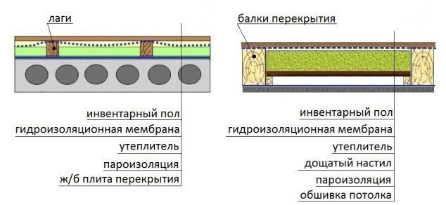 Схемы теплоизоляции чердачных перекрытий