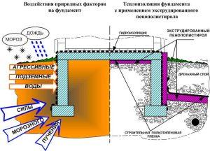 Схема устройства теплоизоляции фундамента
