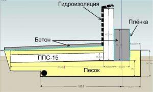 Схема теплоизолирующего слоя грунта