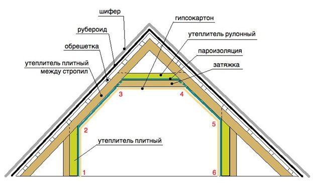 Схема слоев утепления