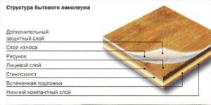 Простой способ укладки фанеры на деревянный пол под линолеум