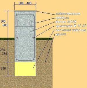Прямоугольное сечение ленточного изделия