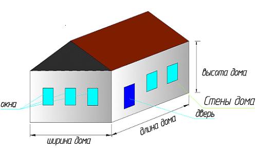 Необходимые замеры дома