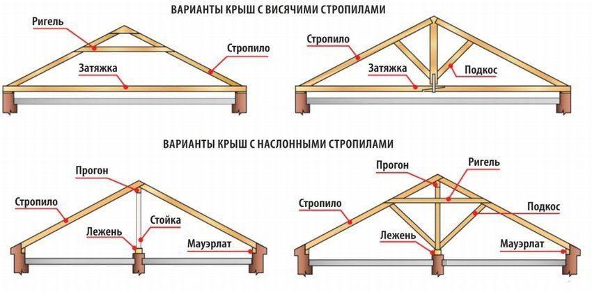 Виды двускатной крыши с наслонными и висячими стропилами