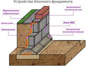 Блочный фундамент для дома из бревен