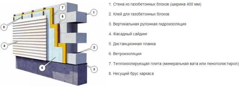 Чем обшить дом из пеноблоков снаружи: выбираем способ