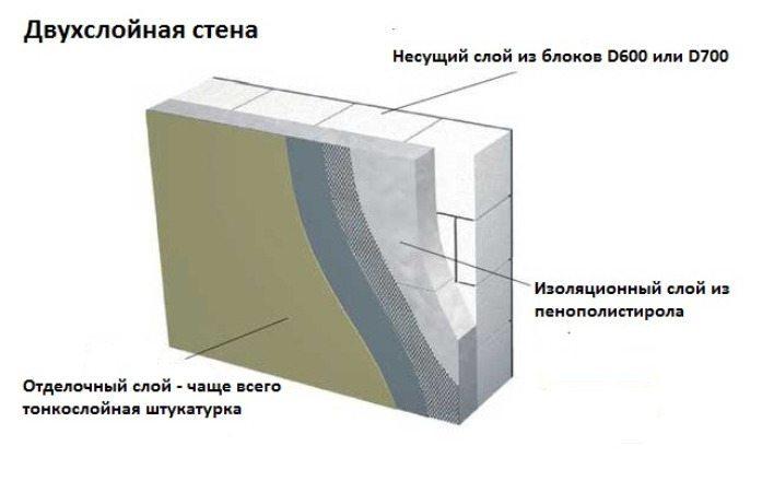 Внешняя отделка пенобетонного дома