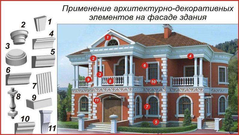Элементы фасадов декор