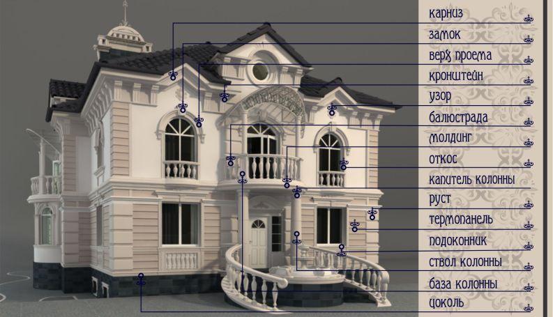 Как украсить фасад городского дома своими руками
