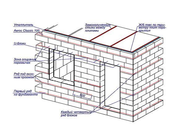 Строительство стенок дома из газобетона
