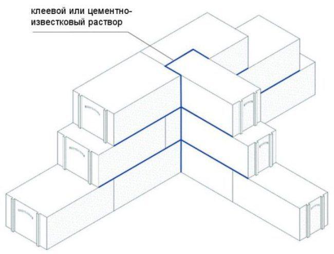 Пеноблочные жилые дома