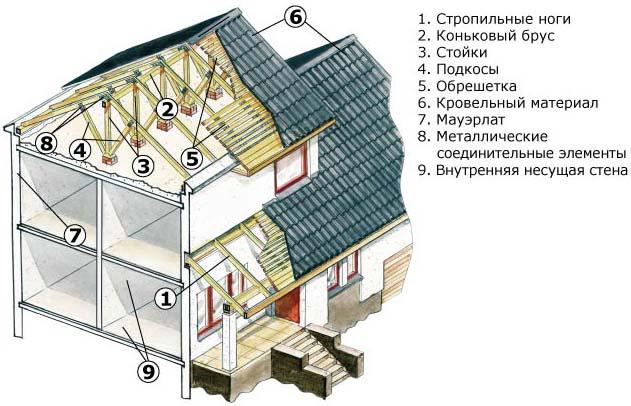 Основные этапы возведения двускатной крыши