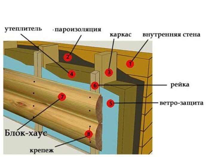 Отделка фасадов домов из дерева
