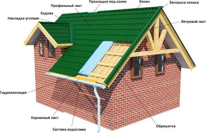 Основные элементы металлочерепичной крыши
