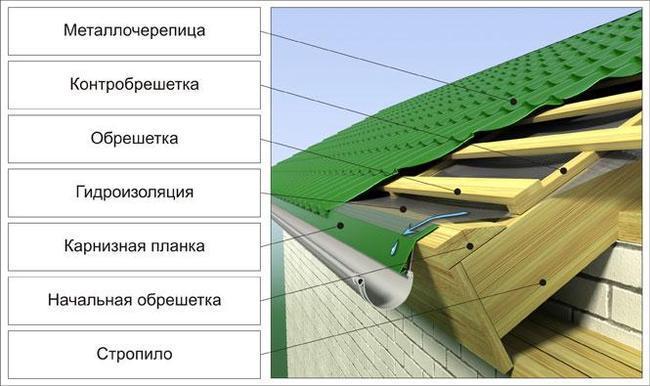 Как сделать правильно крышу из металлочерепицы