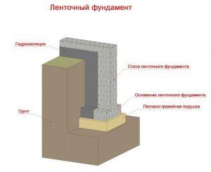 Фундамент под срубовый дом