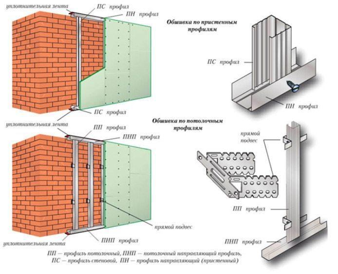 Внутренняя отделка из пеноблоков стен в доме