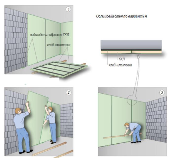 Обшивка стен гипсокартоном инструкция