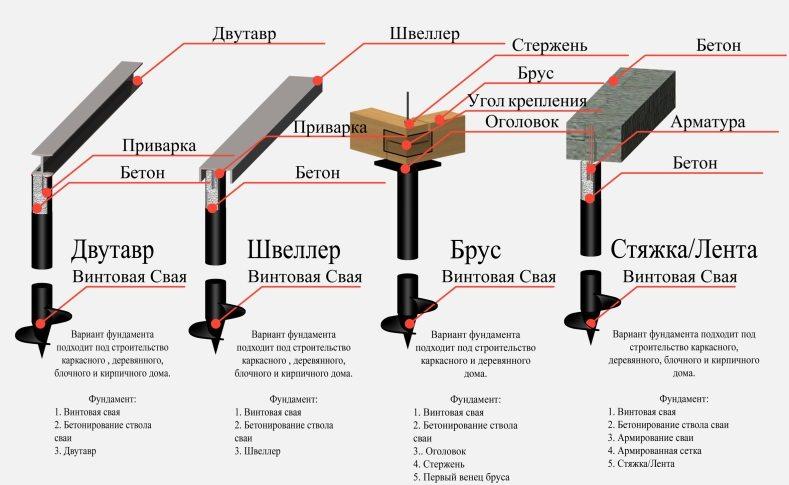 Схема устройства свайных фундаментов