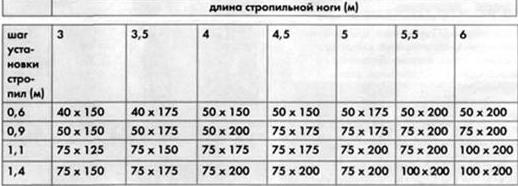 Средние значения стропильных ног