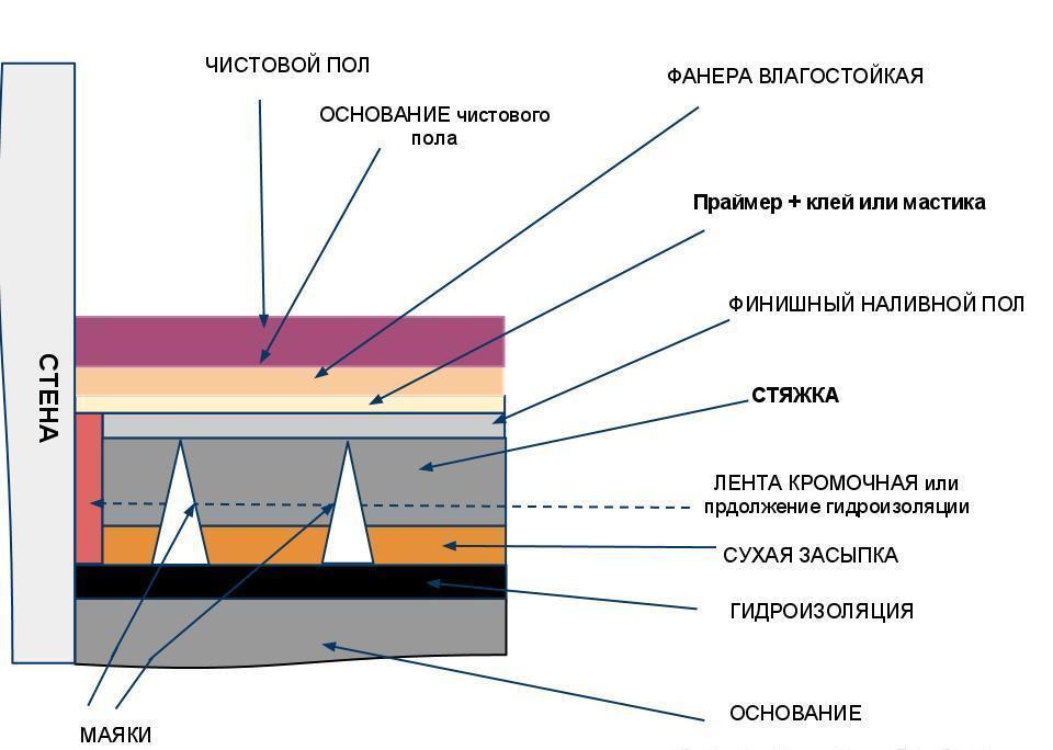 Схема устройства классической стяжки