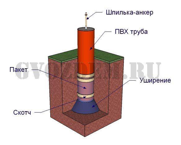Как правильно сделать фундамент из металлических труб