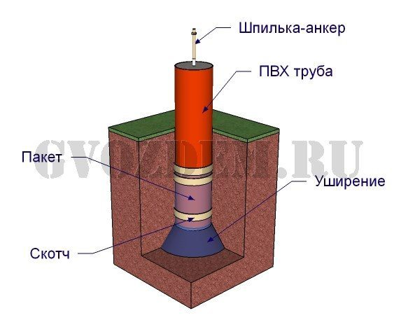 Столбчатый фундамент из труб ПВХ