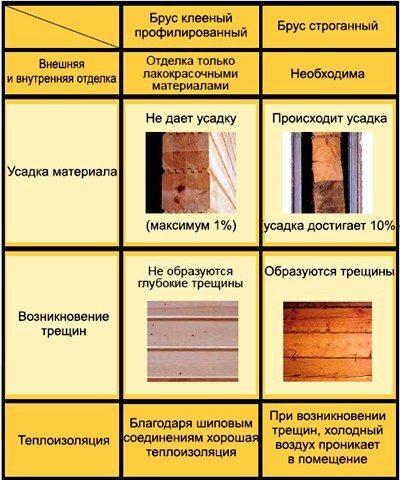 Сравнение клееного и простого строганого материалов